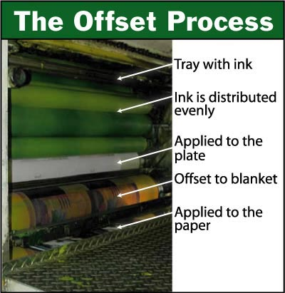 Offset Lithography Page