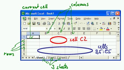 microsoft excel is a spreadsheet program that can used to enter data in tabular form and to perform a large variety of computations on