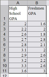GPA and college??